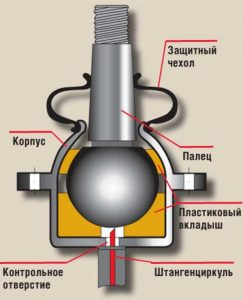 опора 243x300 - Замена шаровой опоры - Устуги СТО obsluzhivanie-i-remont-hodovoy-chasti