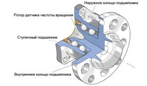 stupica устройство 300x175 - Замена подшипника ступицы - Устуги СТО obsluzhivanie-i-remont-hodovoy-chasti